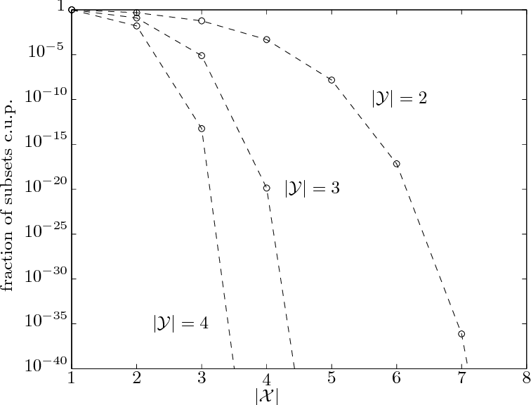 Figure 3 for Recent Results on No-Free-Lunch Theorems for Optimization