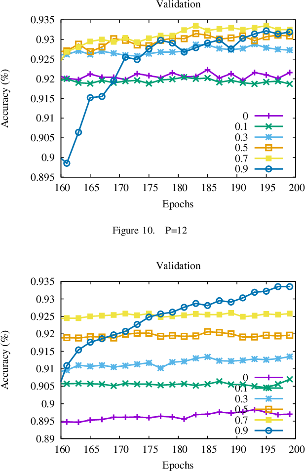 Figure 2 for Accelerate Distributed Stochastic Descent for Nonconvex Optimization with Momentum