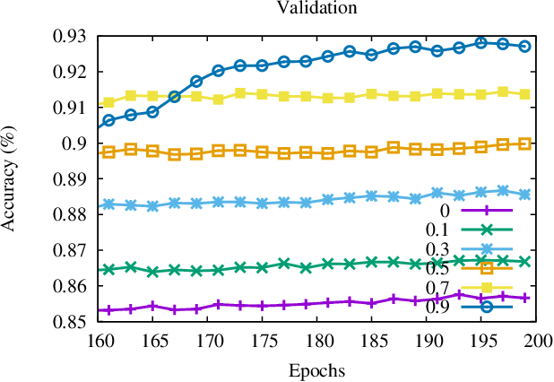 Figure 3 for Accelerate Distributed Stochastic Descent for Nonconvex Optimization with Momentum