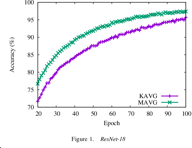Figure 1 for Accelerate Distributed Stochastic Descent for Nonconvex Optimization with Momentum