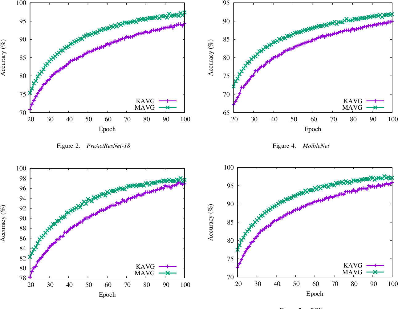 Figure 4 for Accelerate Distributed Stochastic Descent for Nonconvex Optimization with Momentum