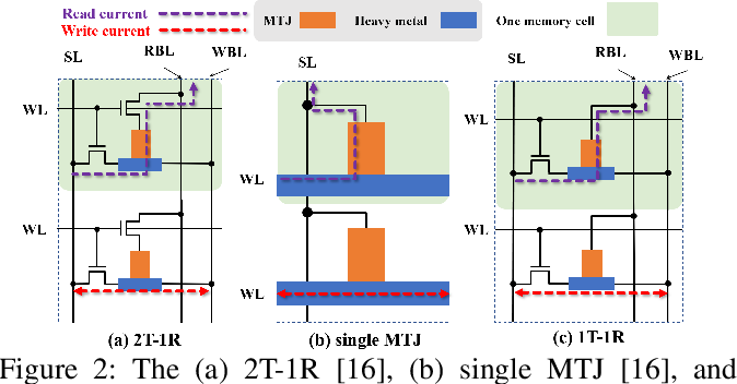 Figure 3 for A New MRAM-based Process In-Memory Accelerator for Efficient Neural Network Training with Floating Point Precision