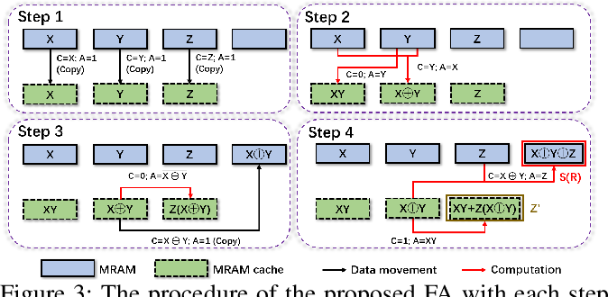 Figure 4 for A New MRAM-based Process In-Memory Accelerator for Efficient Neural Network Training with Floating Point Precision