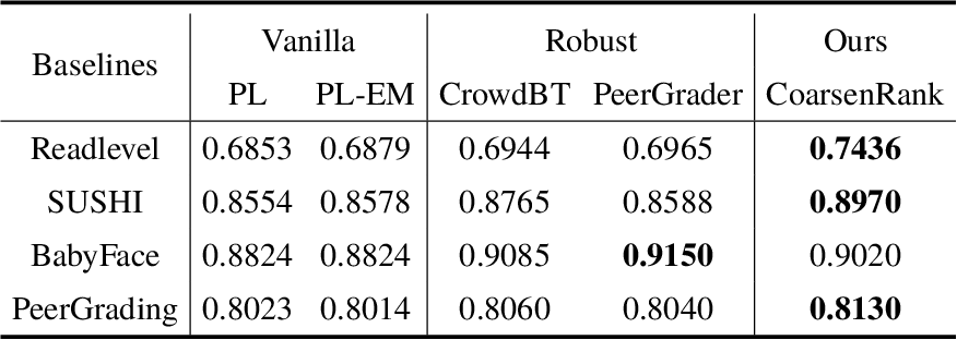 Figure 4 for Fast and Robust Rank Aggregation against Model Misspecification