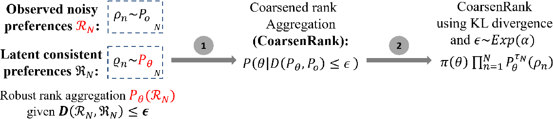 Figure 3 for Fast and Robust Rank Aggregation against Model Misspecification
