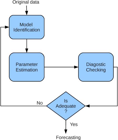 A modified Sage-Husa adaptive Kalman filter for denoising Fiber