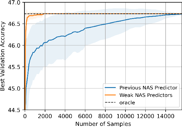 Figure 1 for Weak NAS Predictors Are All You Need