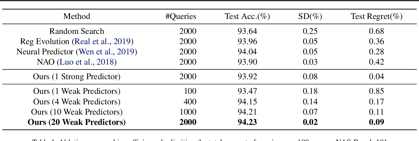Figure 2 for Weak NAS Predictors Are All You Need