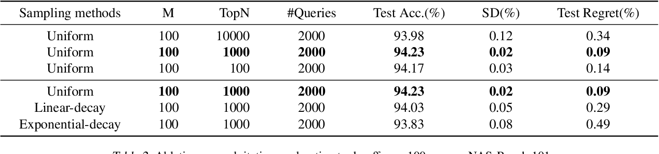 Figure 4 for Weak NAS Predictors Are All You Need