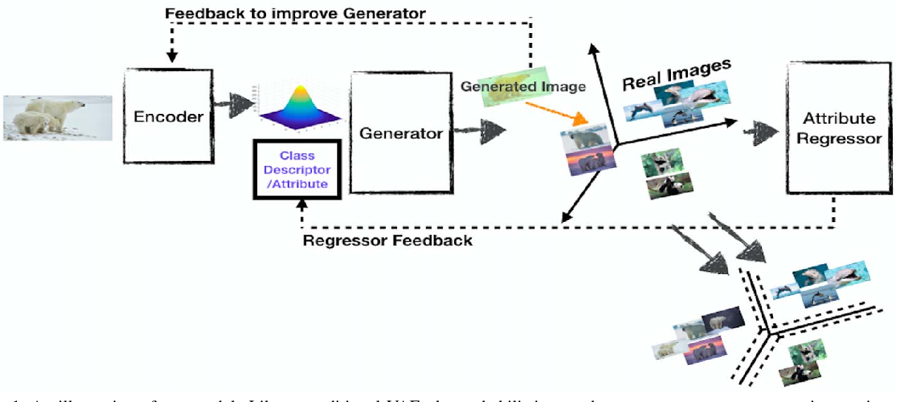 Figure 1 for Generalized Zero-Shot Learning via Synthesized Examples