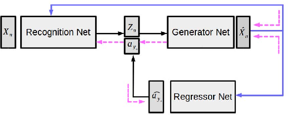 Figure 3 for Generalized Zero-Shot Learning via Synthesized Examples