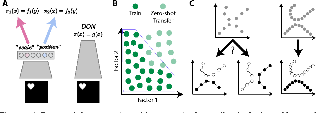 Figure 1 for Early Visual Concept Learning with Unsupervised Deep Learning