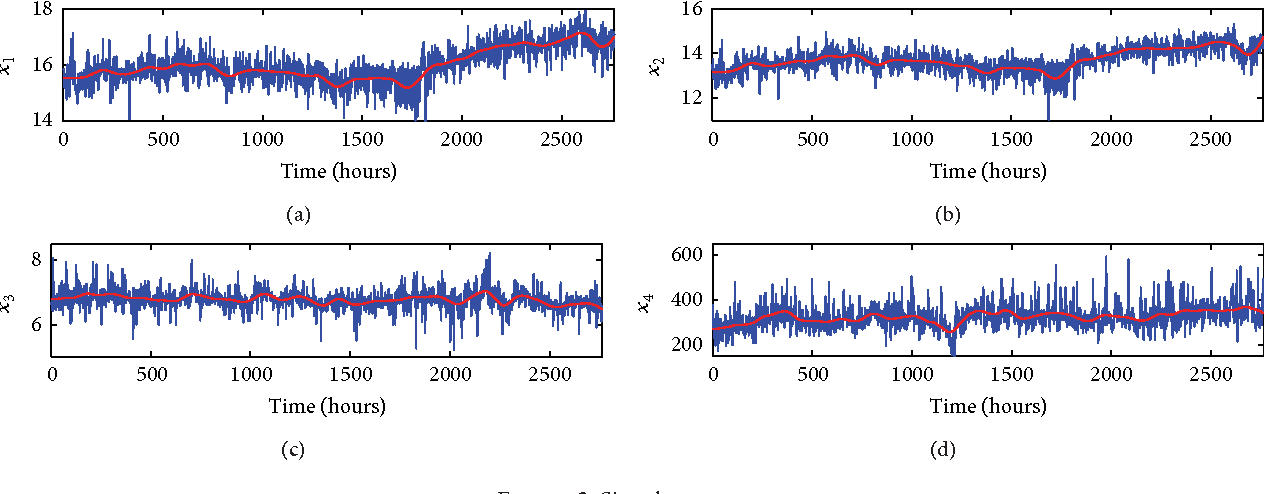 PDF] Fractal Behavior in the Clarification Process of Cane Sugar