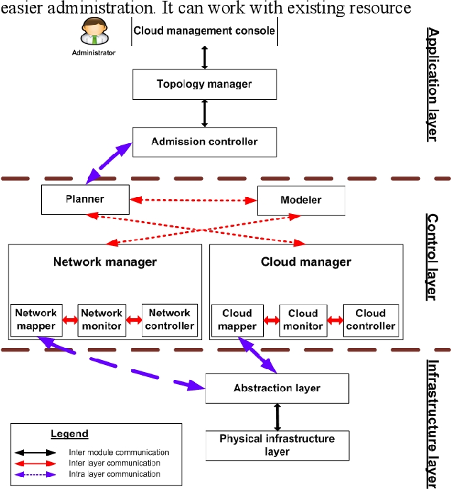 Figure 3 for Resource-Aware Network Topology Management Framework