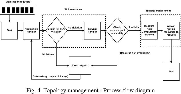 Figure 4 for Resource-Aware Network Topology Management Framework