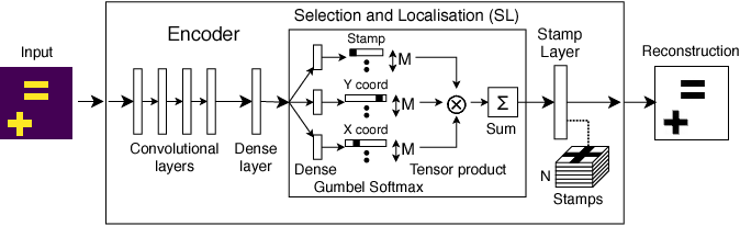 Figure 1 for StampNet: unsupervised multi-class object discovery
