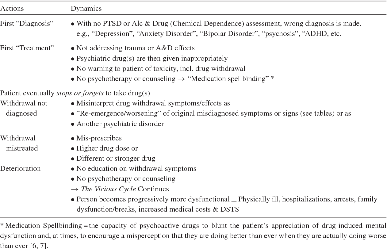 Psychiatric Medications Are Not >> Pdf Psychiatric Drugs As Agents Of Trauma By Charles Semantic Scholar