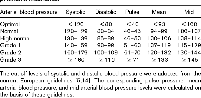 Blood pressure measures and their predictive ability of cardiovascular  mortality: a 26-year follow-up. - Semantic Scholar