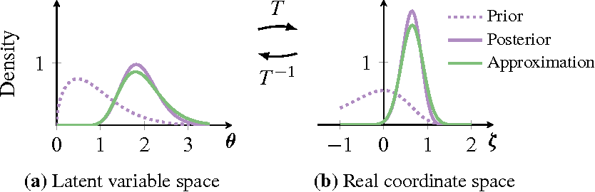 Figure 3 for Automatic Differentiation Variational Inference