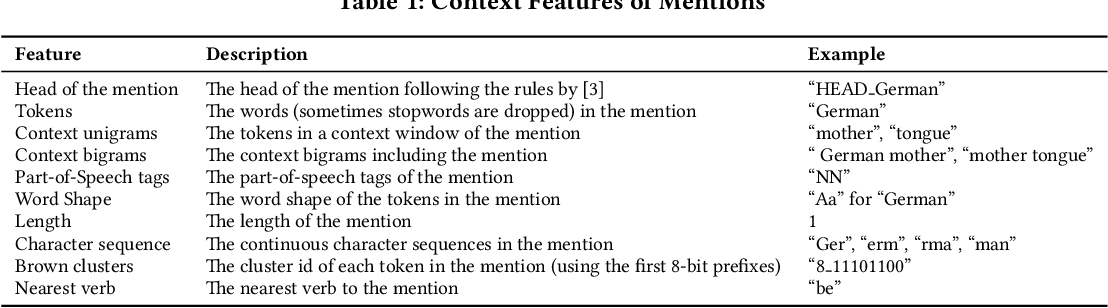 Figure 2 for Joint Embedding in Named Entity Linking on Sentence Level