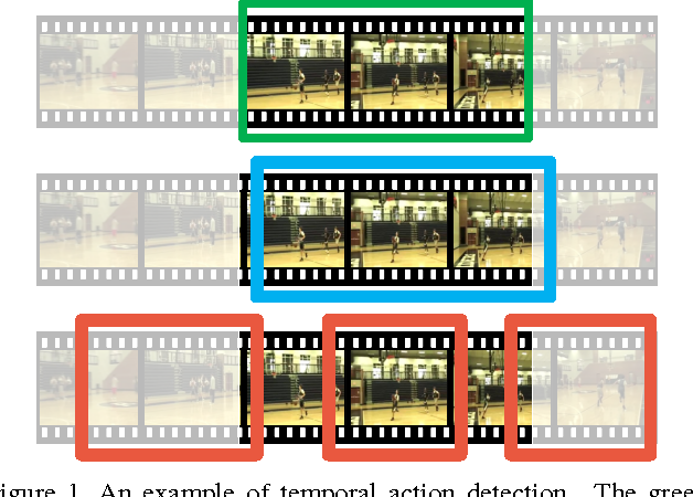 Figure 1 for A Pursuit of Temporal Accuracy in General Activity Detection