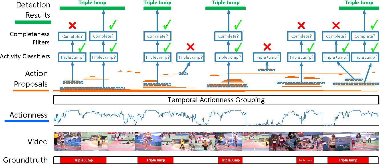 Figure 3 for A Pursuit of Temporal Accuracy in General Activity Detection