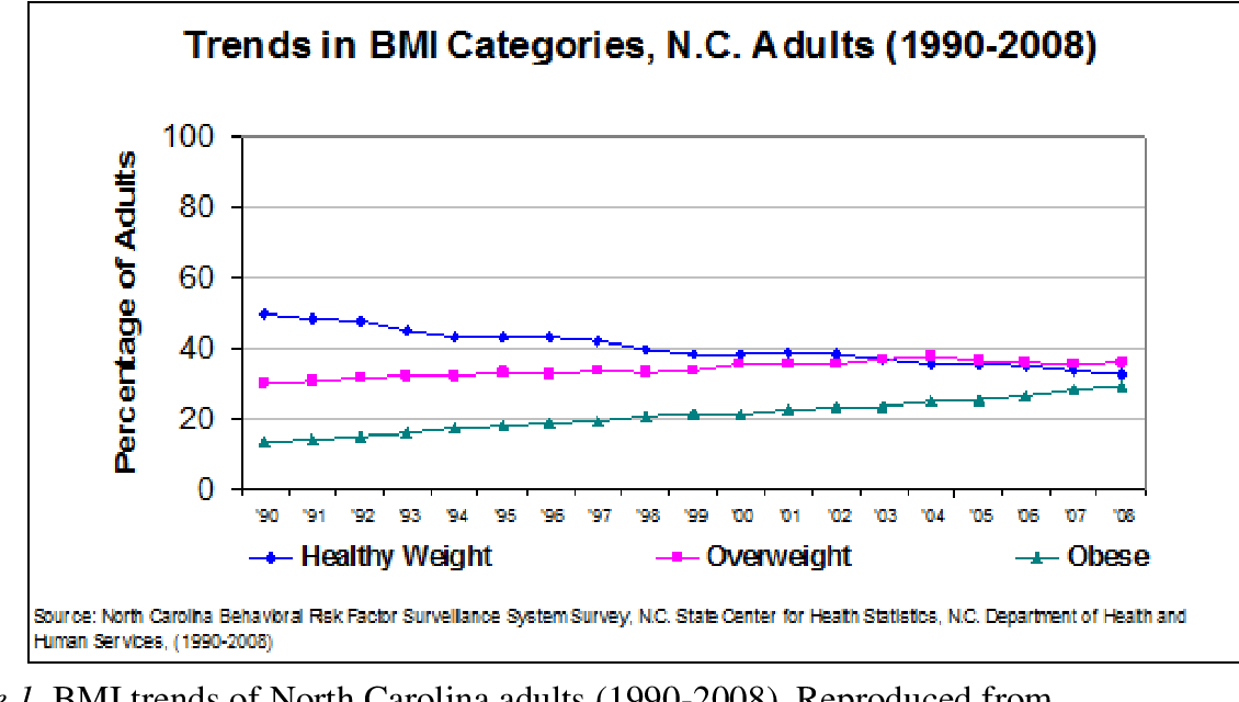 PDF] Relationship Between Family Income and Obesity Among African