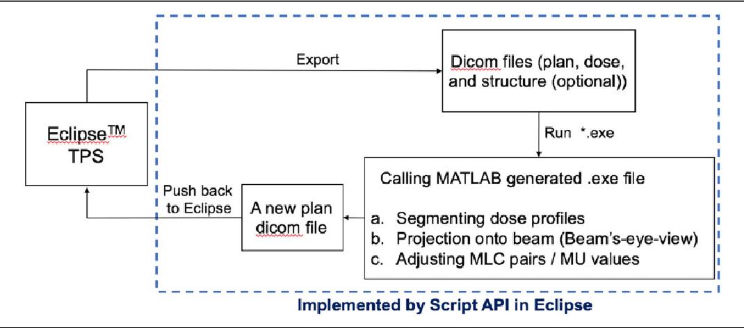 Figure 2 from Automated Field-In-Field (FIF) Plan Framework