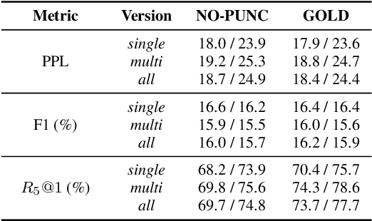 Figure 2 for Are Neural Open-Domain Dialog Systems Robust to Speech Recognition Errors in the Dialog History? An Empirical Study