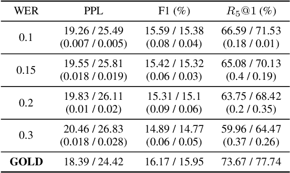 Figure 4 for Are Neural Open-Domain Dialog Systems Robust to Speech Recognition Errors in the Dialog History? An Empirical Study