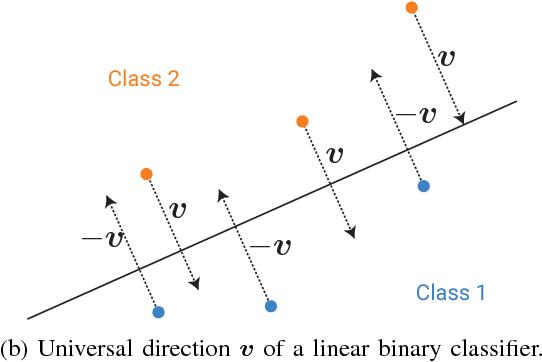 Figure 1 for Analysis of universal adversarial perturbations