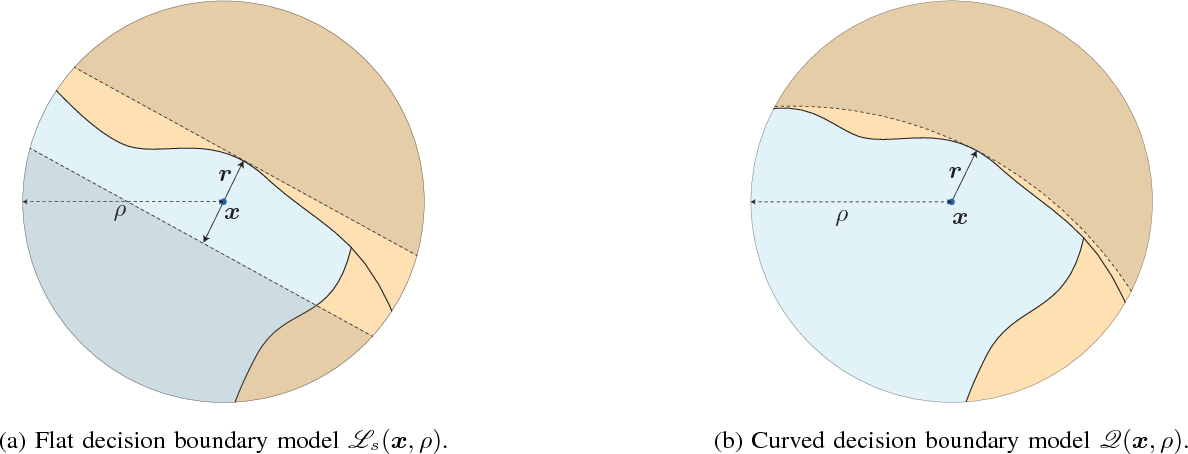 Figure 2 for Analysis of universal adversarial perturbations