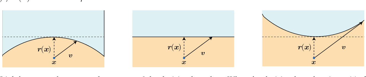 Figure 3 for Analysis of universal adversarial perturbations
