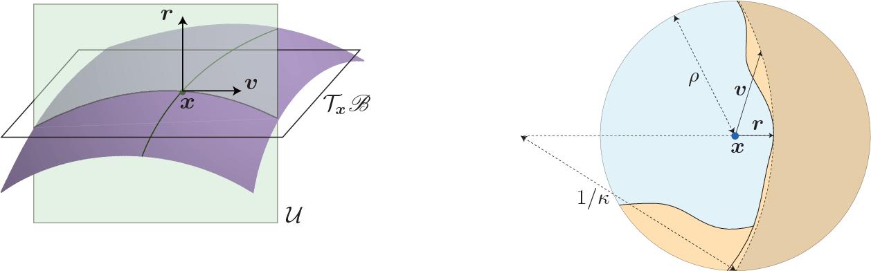 Figure 4 for Analysis of universal adversarial perturbations