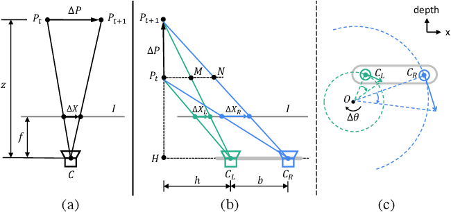 Figure 3 for DAVANet: Stereo Deblurring with View Aggregation