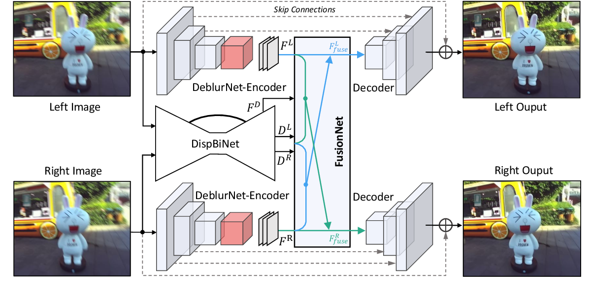 Figure 4 for DAVANet: Stereo Deblurring with View Aggregation