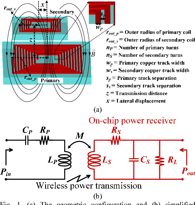 Modeling of on-chip wireless power transmission system