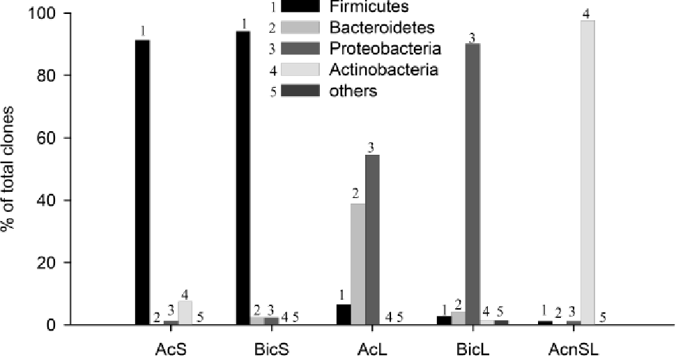 Figure 3 3 from Ecophysiology of microorganisms in microbial