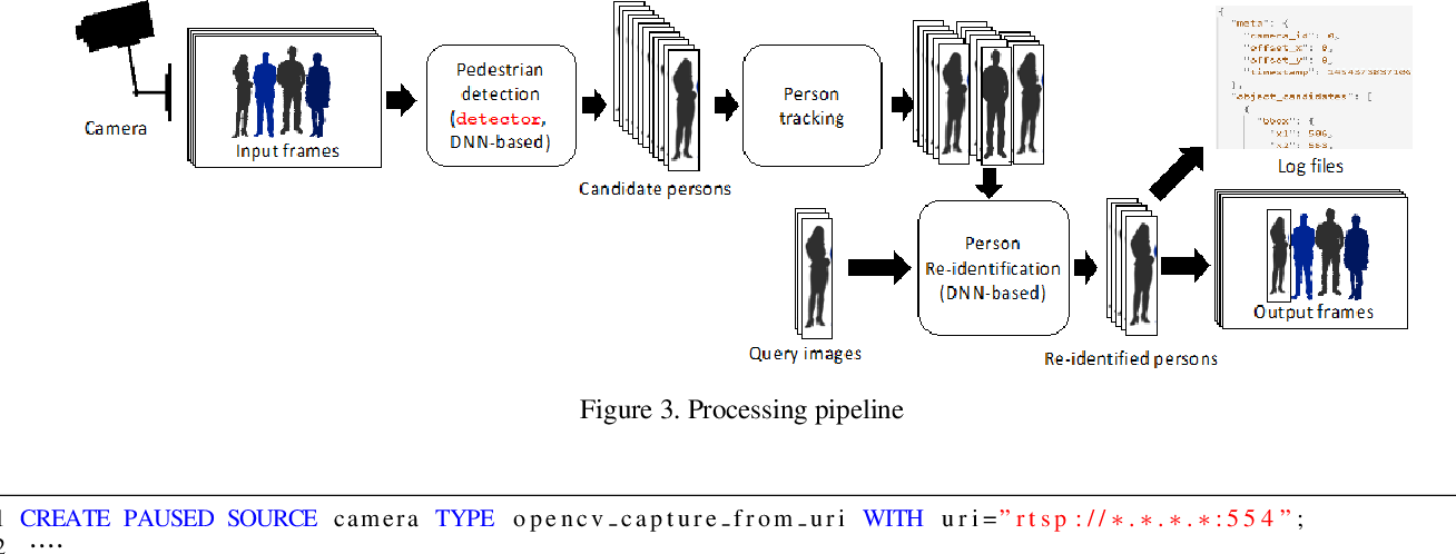 A Practical Person Monitoring System for City Security - Semantic