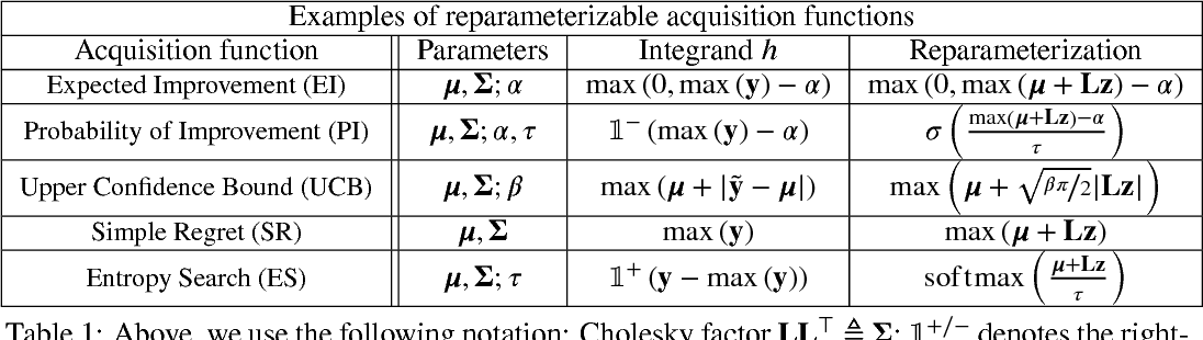 Figure 1 for The reparameterization trick for acquisition functions