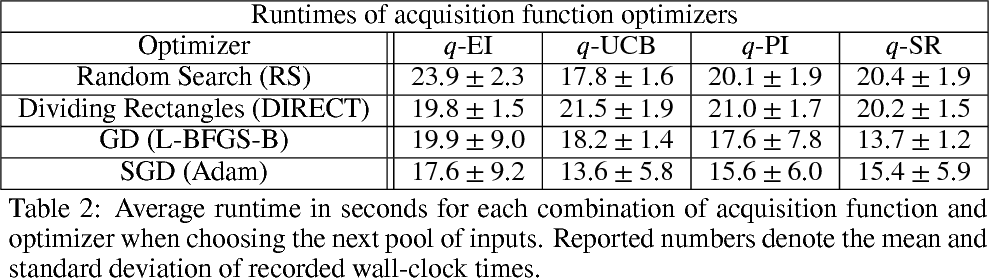 Figure 4 for The reparameterization trick for acquisition functions