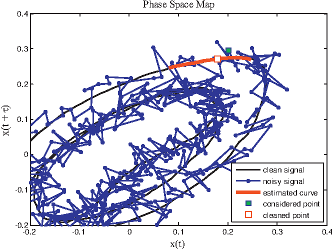 Figure 1 from A chaotic viewpoint on noise reduction from