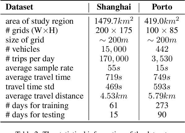 Figure 4 for Travel Time Estimation without Road Networks: An Urban Morphological Layout Representation Approach