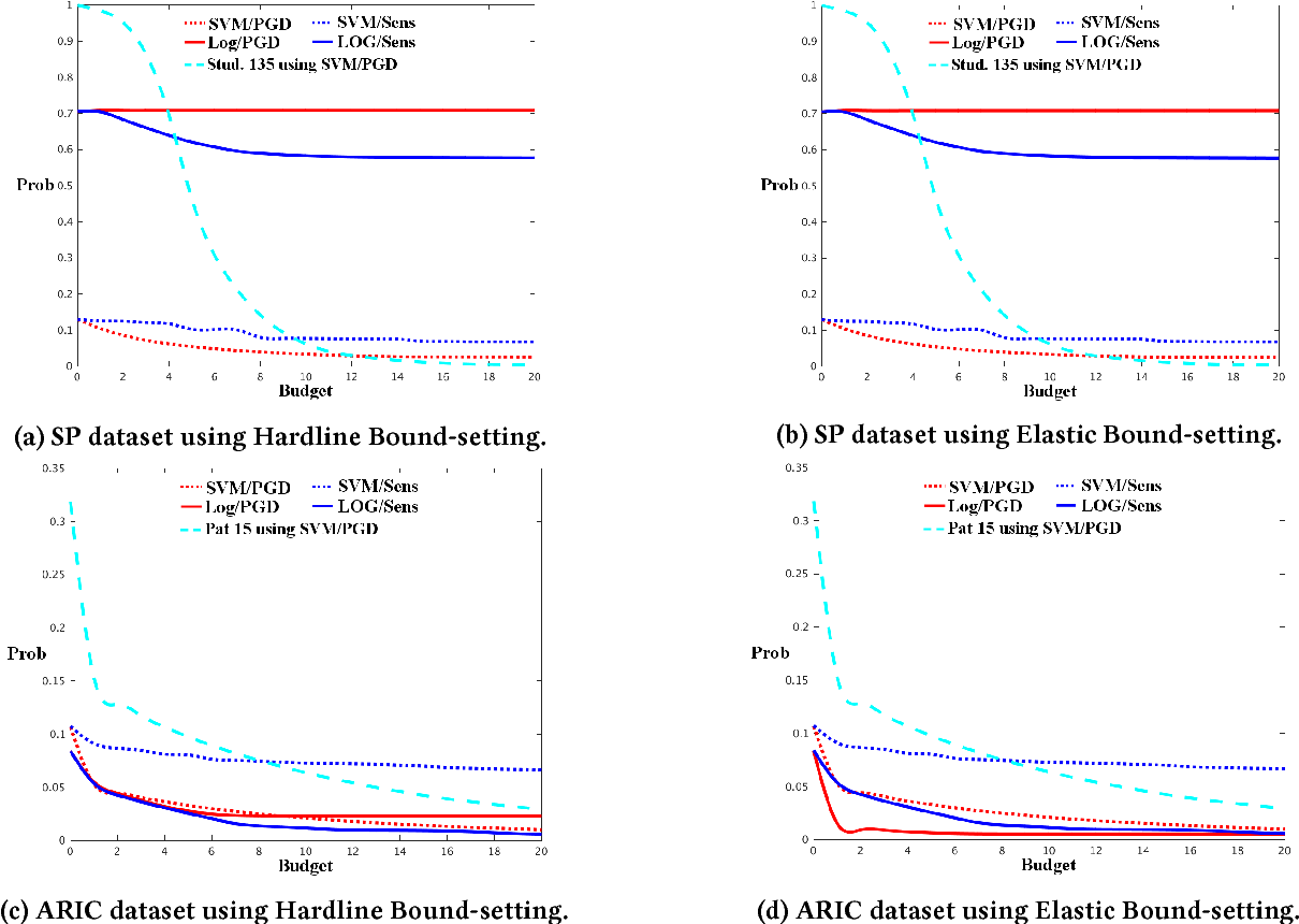 Figure 1 for A budget-constrained inverse classification framework for smooth classifiers