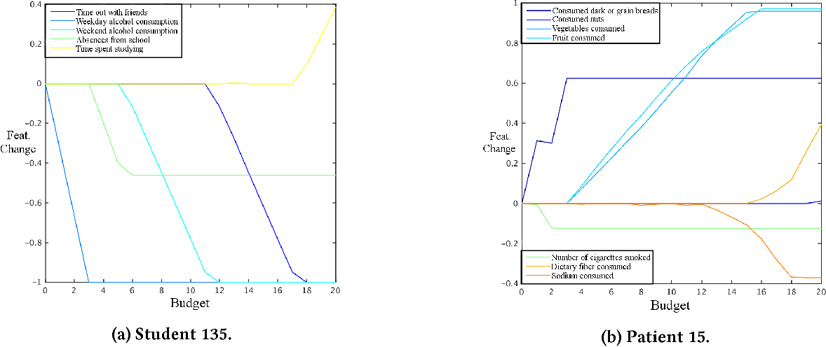 Figure 3 for A budget-constrained inverse classification framework for smooth classifiers
