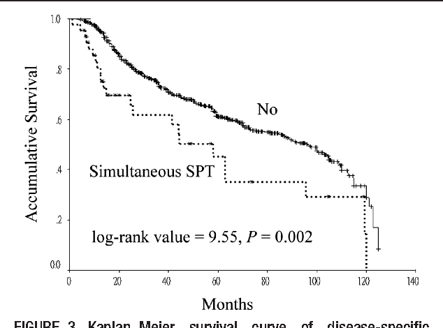 Figure 3 from Survival analysis of patients with oral