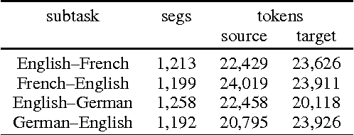 Figure 2 for Findings of the 2016 WMT Shared Task on Cross-lingual Pronoun Prediction
