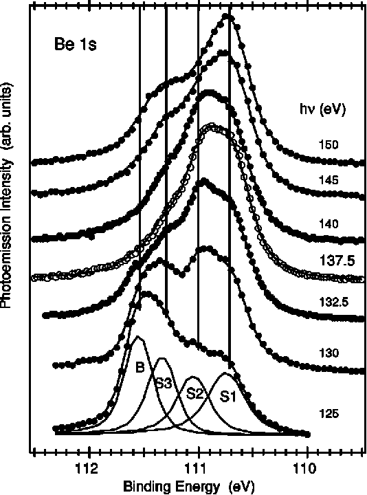 Figure 6 From Phase Diagram Of Hydrogen On Be0001 From