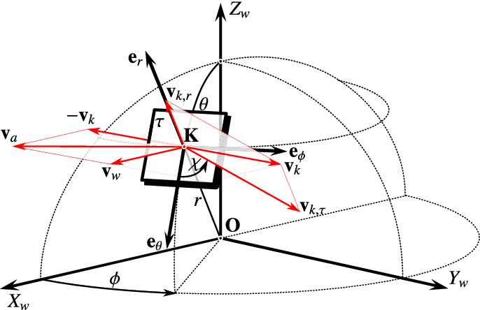 Figure 2 from Quasi-Steady Model of a Pumping Kite Power