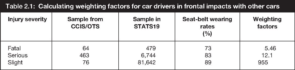The relationship between speed and car driver injury severity